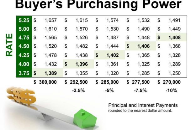Buyers and Sellers: Don't Get Caught Waiting on Rates