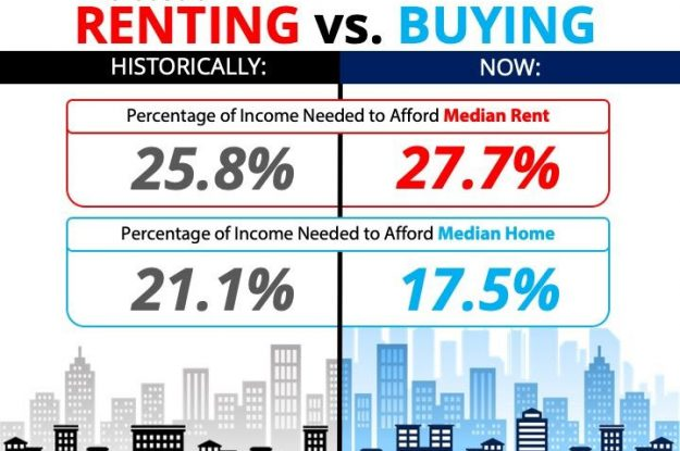 Another Installment to the Eternal Renting vs. Owning